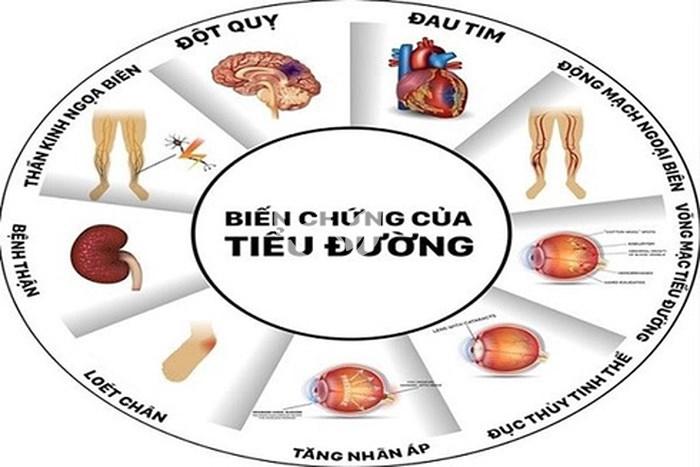 Tieeur đường để lại nhiều biến chứng nguy hiểm về tim mạch, hệ thần kinh, thị giác,...